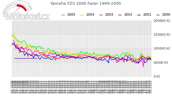 Yamaha FZS 1000 Fazer 1999-2005