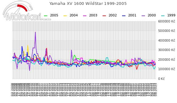 Yamaha XV 1600 WildStar 1999-2005