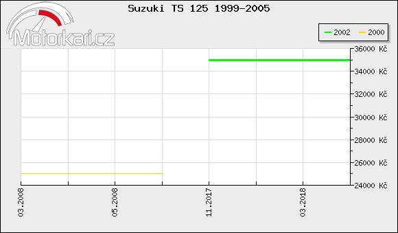 Suzuki TS 125 1999-2005