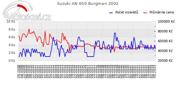 Suzuki AN 650 Burgman 2002