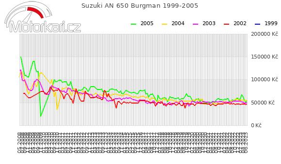 Suzuki AN 650 Burgman 1999-2005