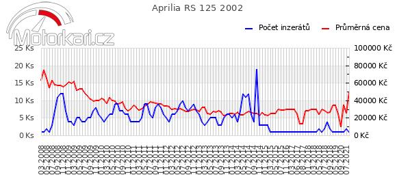 Aprilia RS 125 2002