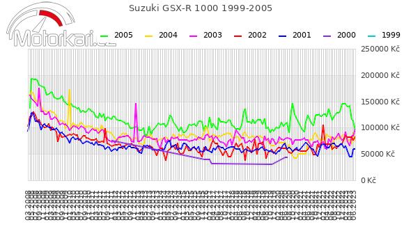 Suzuki GSX-R 1000 1999-2005