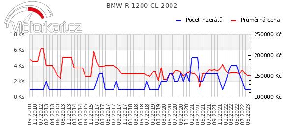 BMW R 1200 CL 2002