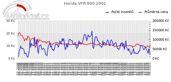 Honda VFR 800 2002