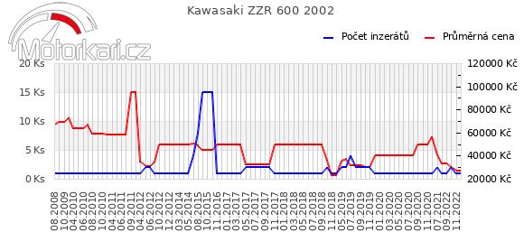Kawasaki ZZR 600 2002