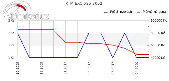 KTM EXC 525 2002