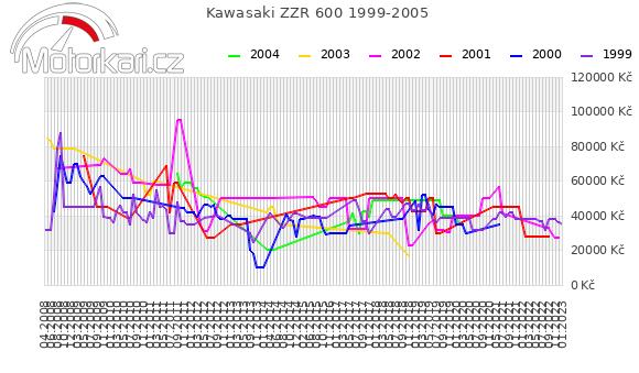 Kawasaki ZZR 600 1999-2005