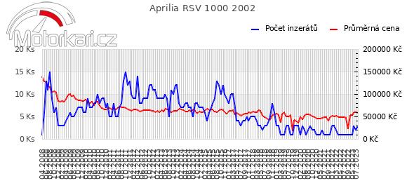 Aprilia RSV 1000 2002