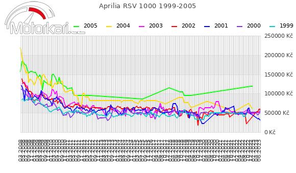 Aprilia RSV 1000 1999-2005