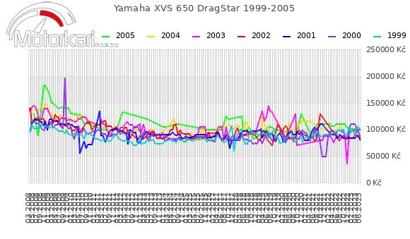 Yamaha XVS 650 DragStar 1999-2005