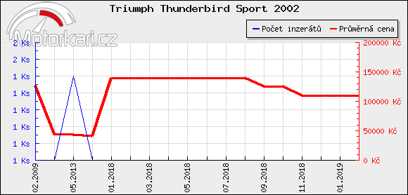 Triumph Thunderbird Sport 2002