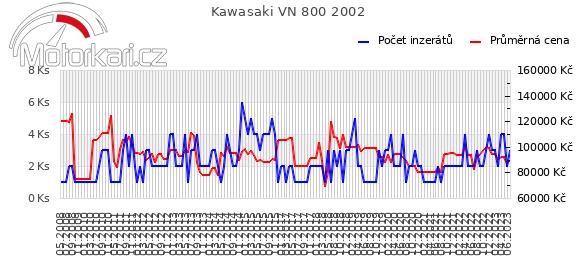 Kawasaki VN 800 2002