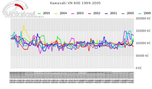 Kawasaki VN 800 1999-2005