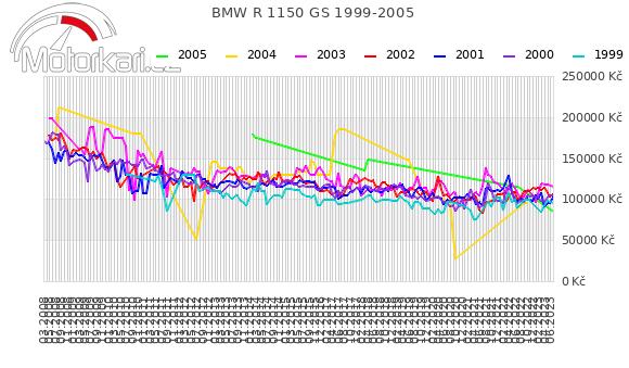 BMW R 1150 GS 1999-2005