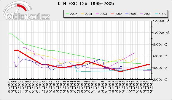 KTM EXC 125 1999-2005