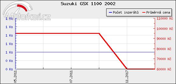 Suzuki GSX 1100 2002