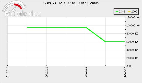 Suzuki GSX 1100 1999-2005