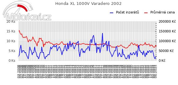 Honda XL 1000V Varadero 2002