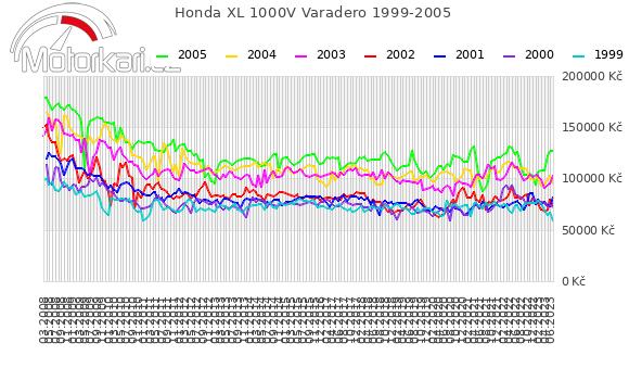 Honda XL 1000V Varadero 1999-2005