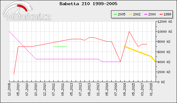 Babetta 210 1999-2005