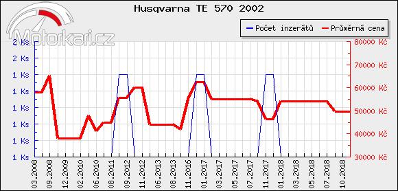 Husqvarna TE 570 2002
