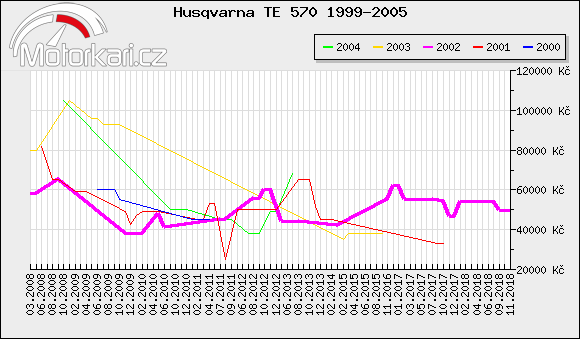 Husqvarna TE 570 1999-2005