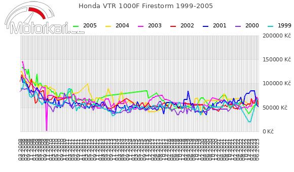 Honda VTR 1000F Firestorm 1999-2005