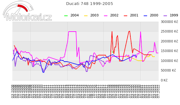 Ducati 748 1999-2005