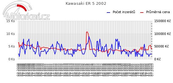 Kawasaki ER 5 2002