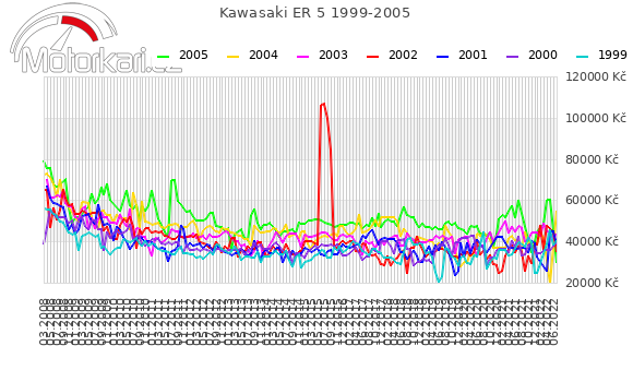 Kawasaki ER 5 1999-2005