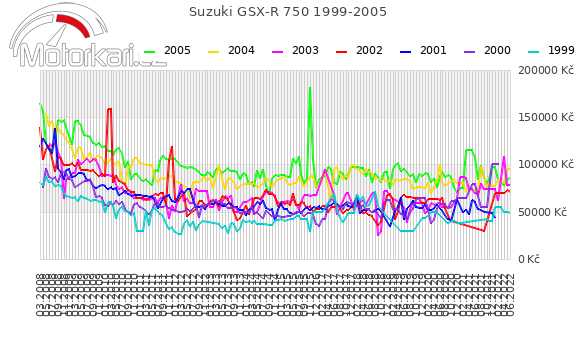 Suzuki GSX-R 750 1999-2005