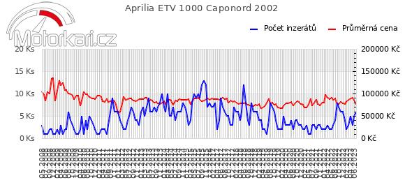 Aprilia ETV 1000 Caponord 2002