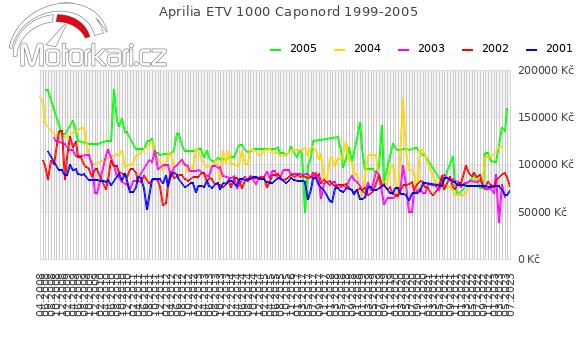 Aprilia ETV 1000 Caponord 1999-2005