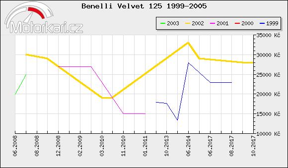 Benelli Velvet 125 1999-2005