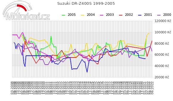 Suzuki DR-Z400S 1999-2005