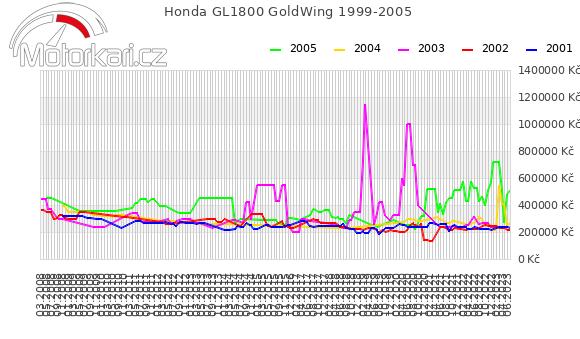 Honda GL1800 GoldWing 1999-2005