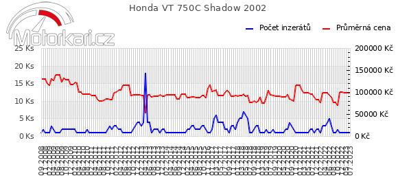 Honda VT 750C Shadow 2002