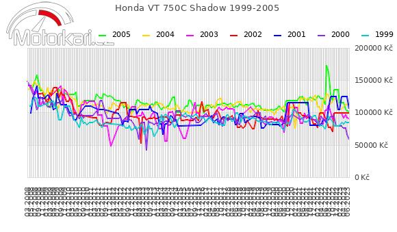 Honda VT 750C Shadow 1999-2005
