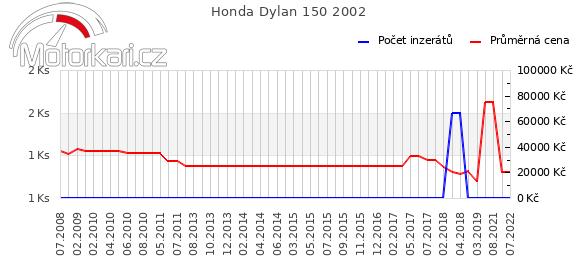 Honda Dylan 150 2002