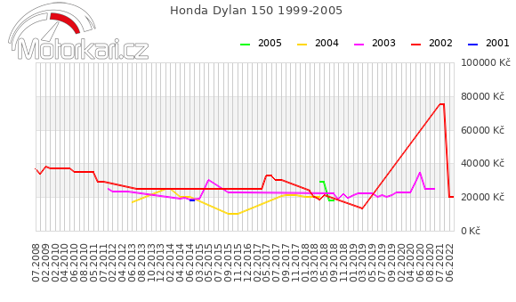 Honda Dylan 150 1999-2005