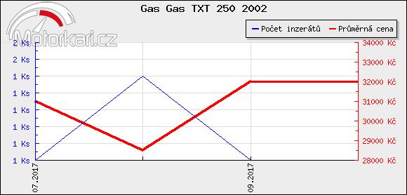 Gas Gas TXT 250 2002