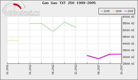Gas Gas TXT 250 1999-2005