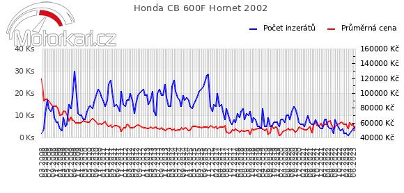Honda CB 600F Hornet 2002