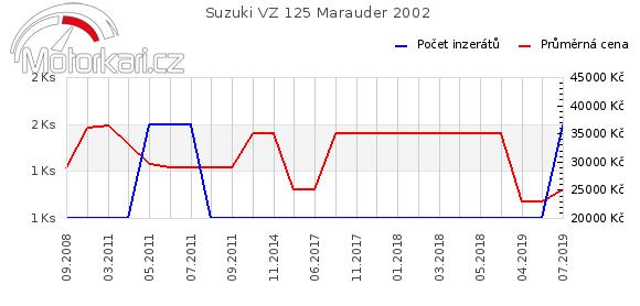 Suzuki VZ 125 Marauder 2002