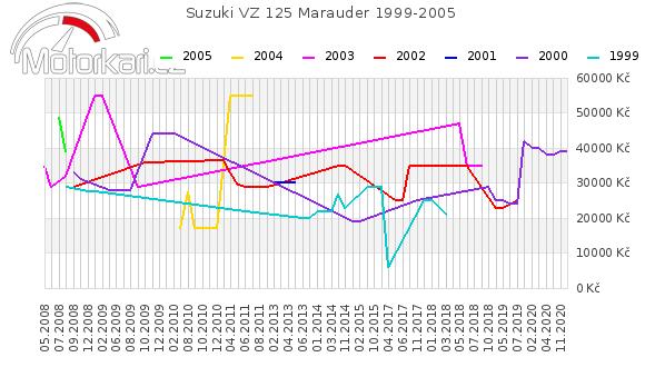 Suzuki VZ 125 Marauder 1999-2005