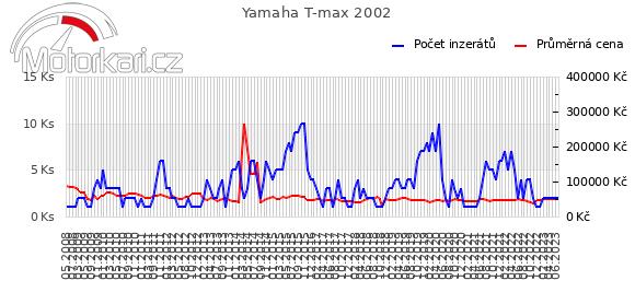 Yamaha T-max 2002