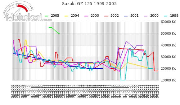 Suzuki GZ 125 1999-2005