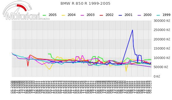 BMW R 850 R 1999-2005