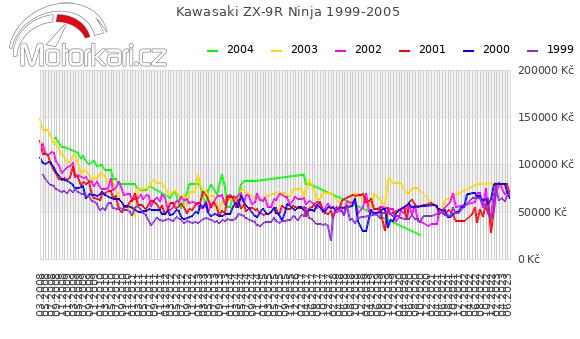 Kawasaki ZX-9R Ninja 1999-2005